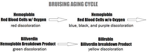 Bruises Treatment Dermatologist NYC